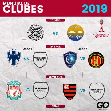 Chaveamento Mundial de Clubes